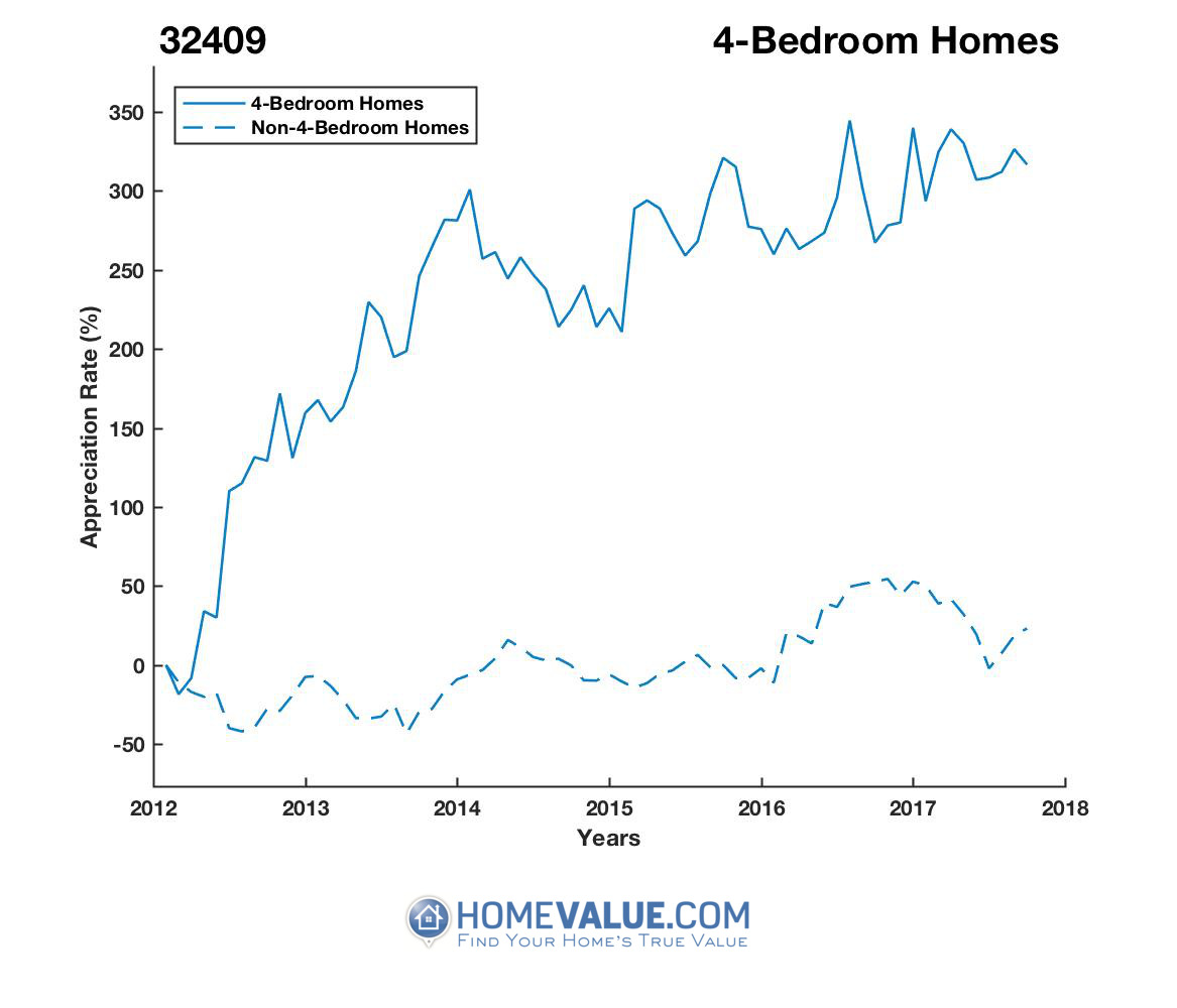 4 Bedrooms Homes have appreciated 4.0x faster since 03/15/2012.
