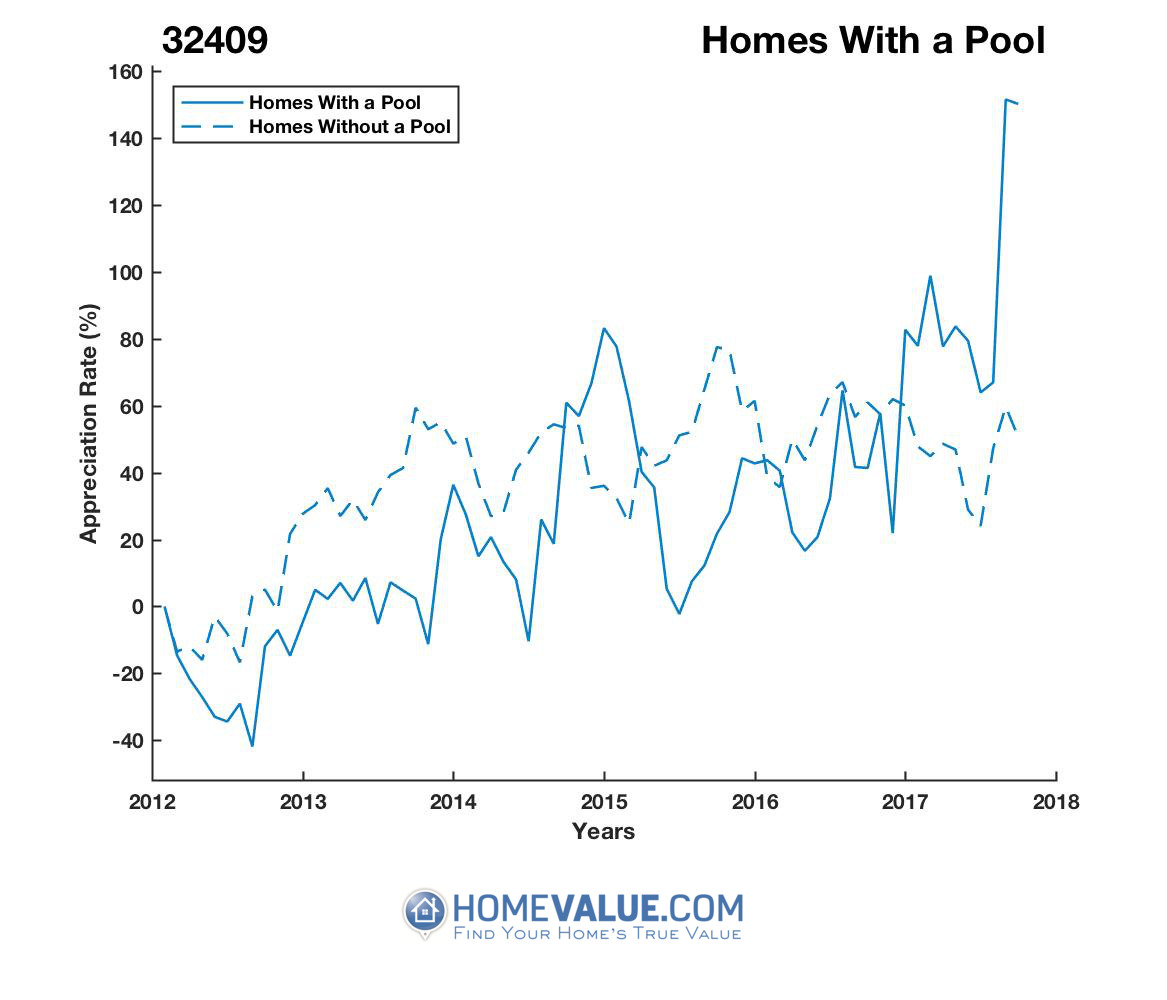 1 Homes With A Pool Homes have appreciated 2.5x faster since 09/15/2013.