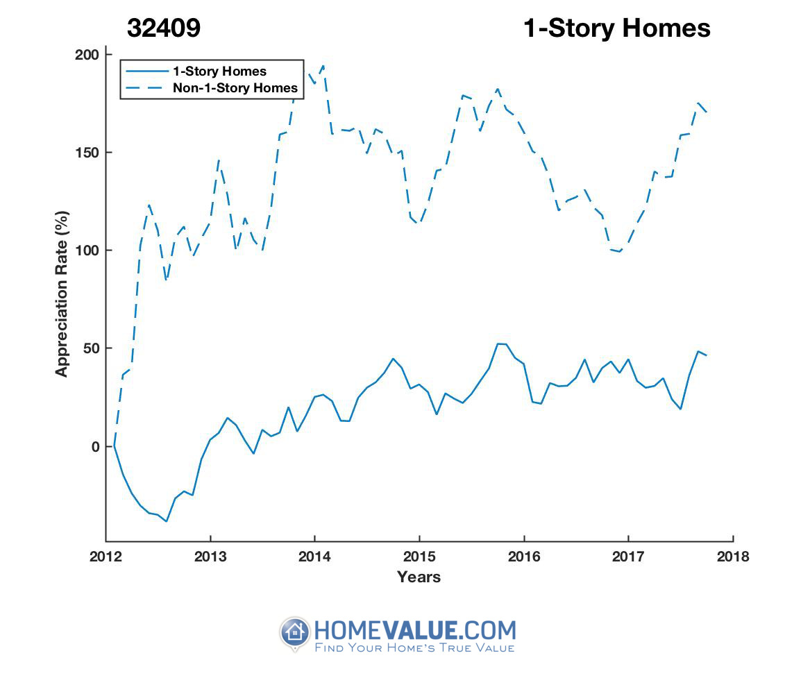 1 Story Homes have appreciated 63% faster since 09/15/2012.