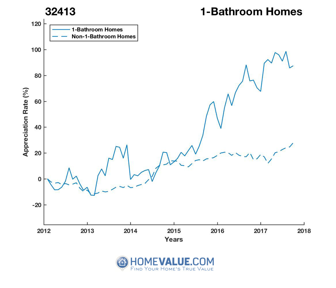 1 Bathroom Homes have appreciated 73% faster since 03/15/2012.