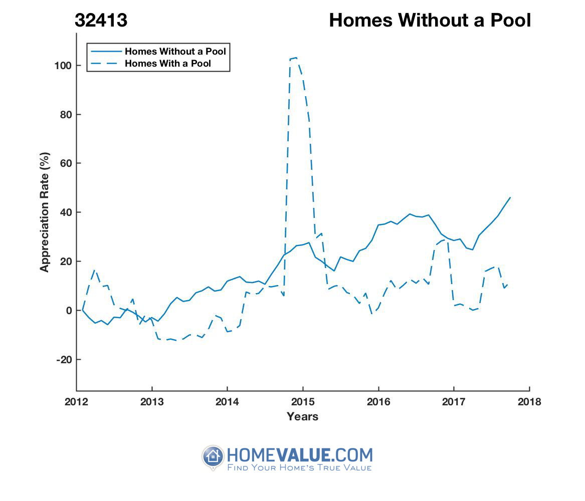 Homes Without A Pool Homes have appreciated 59% faster since 03/15/2012.