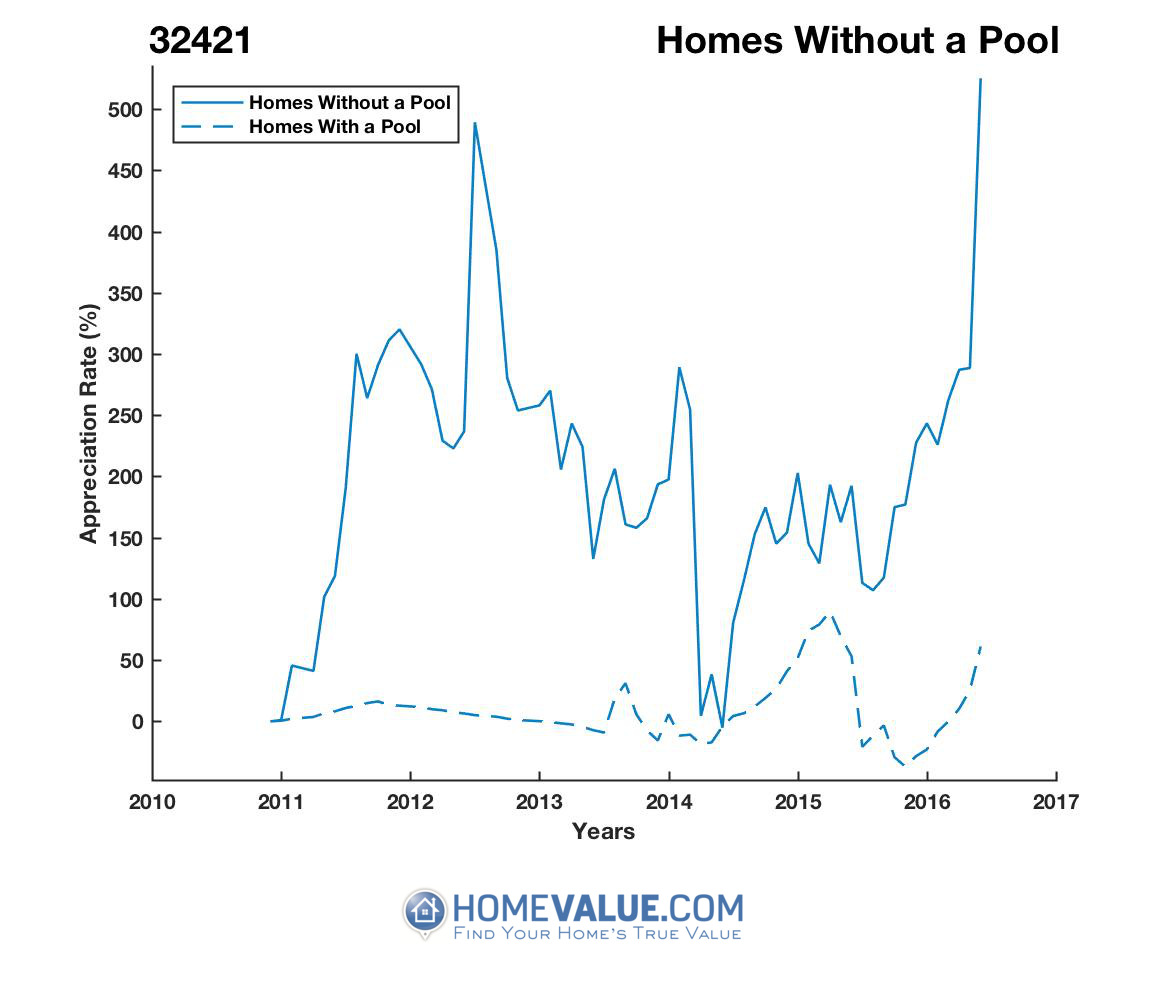 Homes Without A Pool Homes have appreciated 4.6x faster since 03/15/2014.