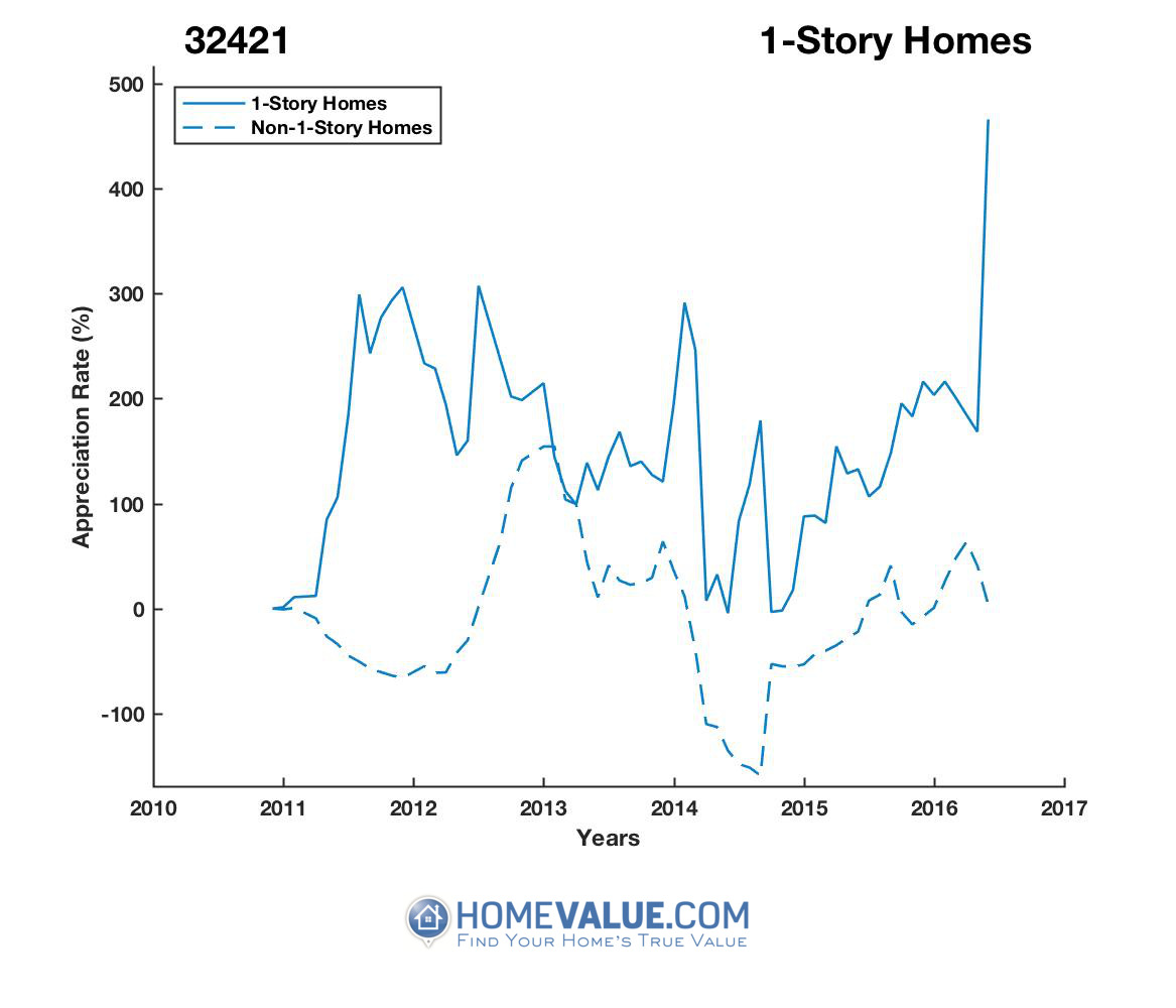 1 Story Homes have appreciated 20.2x faster since 03/15/2014.