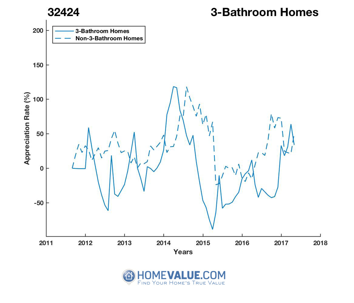 3 Bathrooms Homes have appreciated 9.4x faster since 03/15/2015.