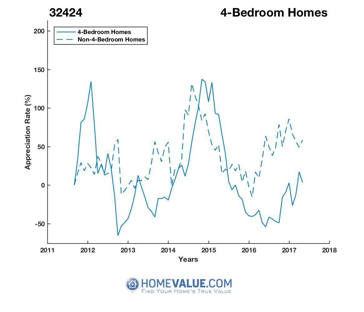 4 Bedrooms Homes have appreciated 2.6x faster since 09/15/2012.