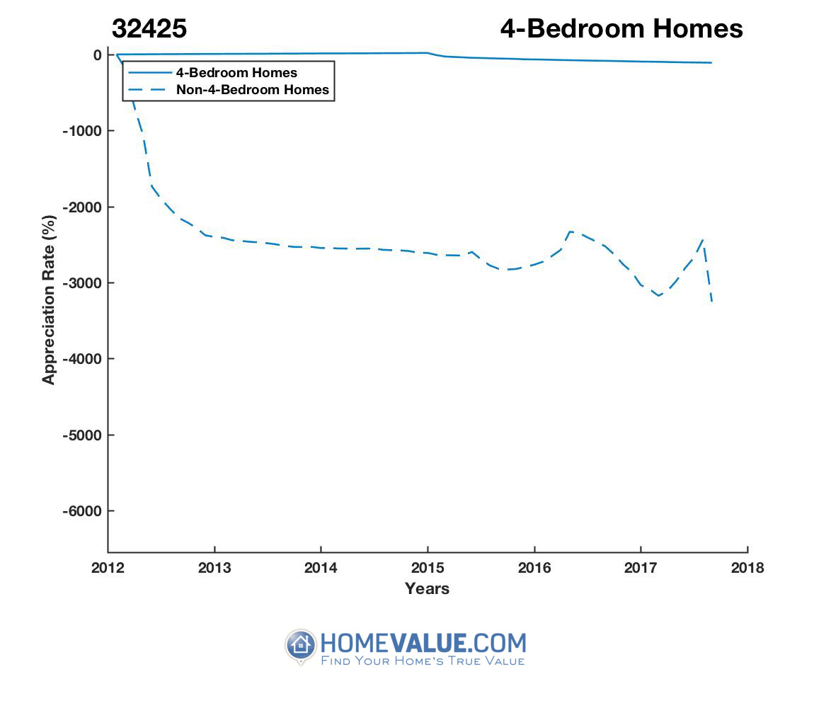 4 Bedrooms Homes have appreciated 23.0x faster since 03/15/2017.
