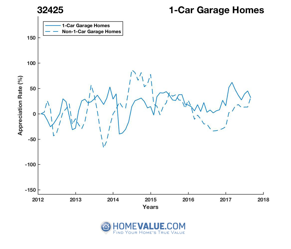 1 Car Garage Homes have appreciated 3.5x faster since 09/15/2013.