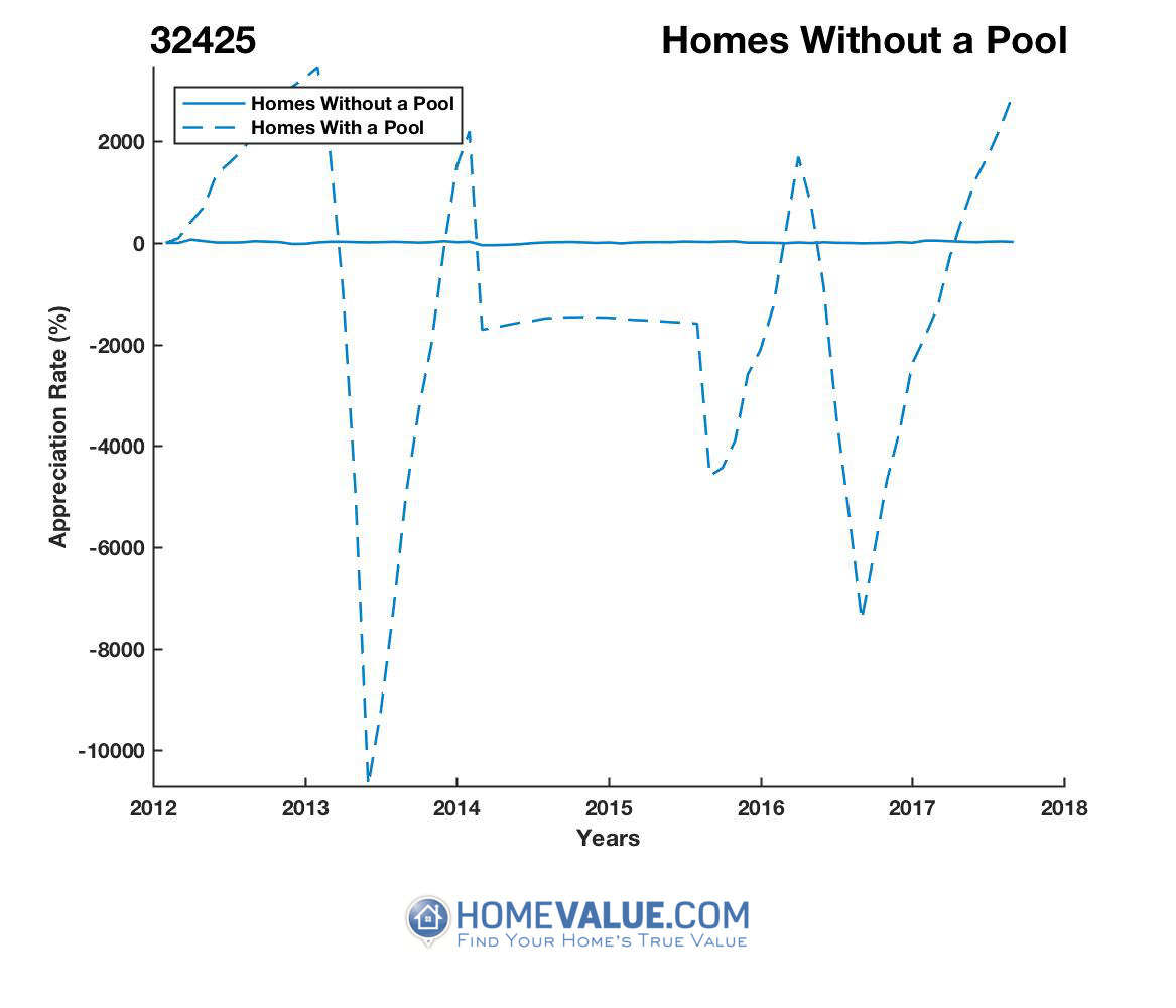 Homes Without A Pool Homes have appreciated 24.7x faster since 03/15/2017.