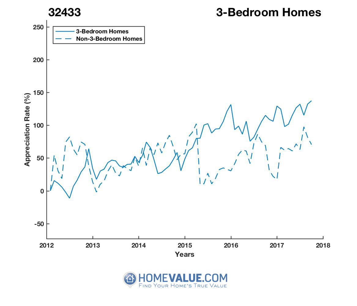 3 Bedrooms Homes have appreciated 92% faster since 03/15/2012.