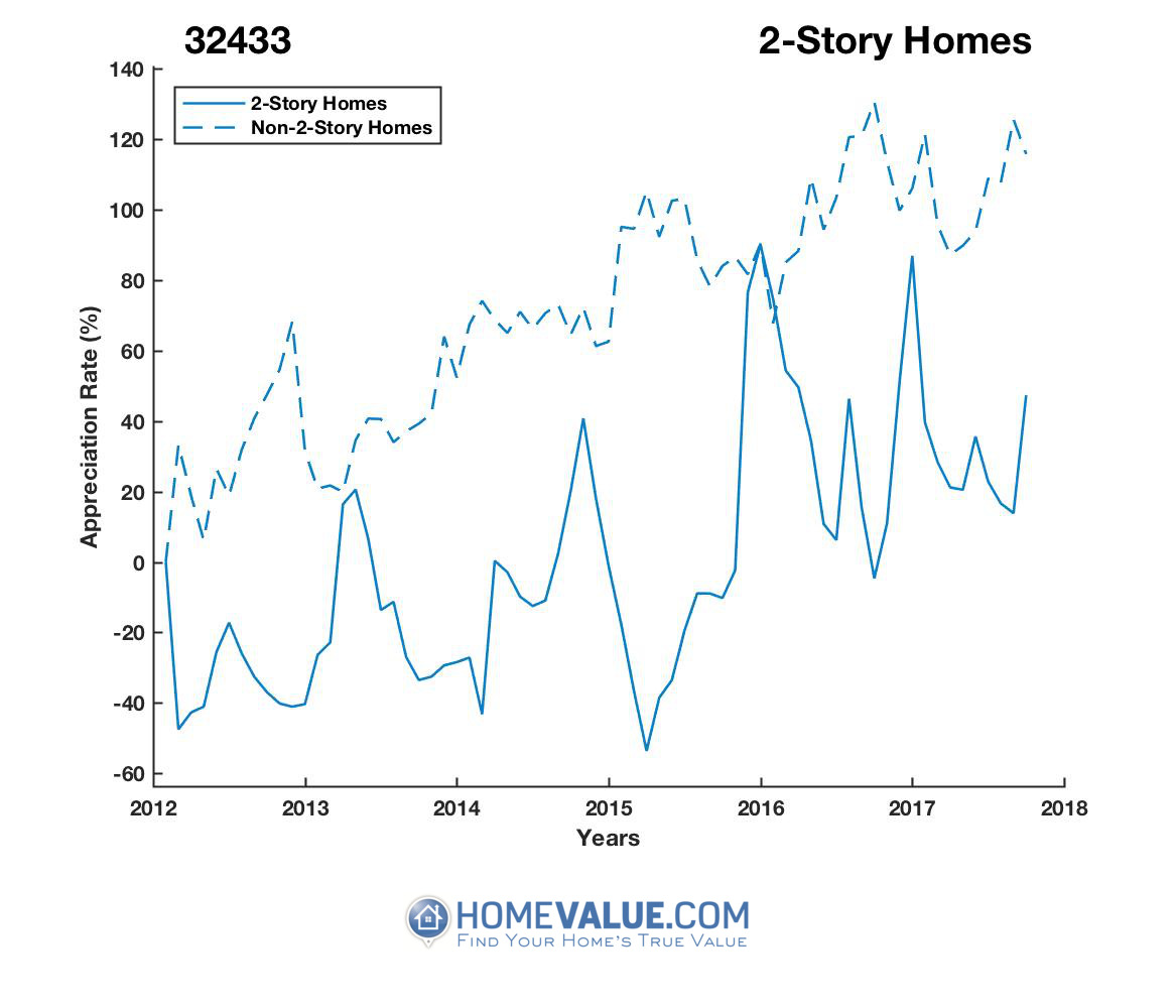2 Stories Homes have appreciated 3.1x faster since 03/15/2015.