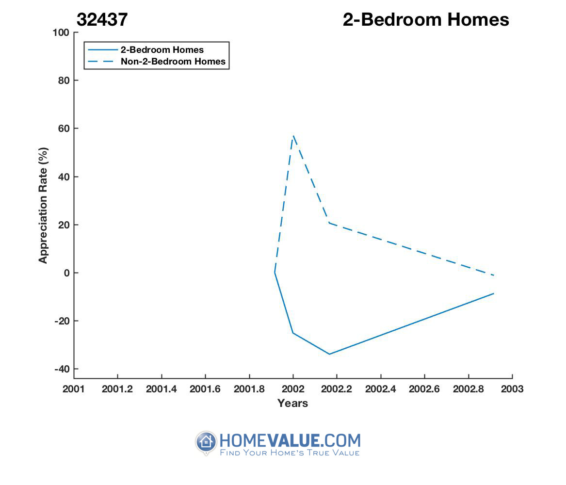 2 Bedrooms Homes have appreciated 4.2x faster since 07/15/2015.