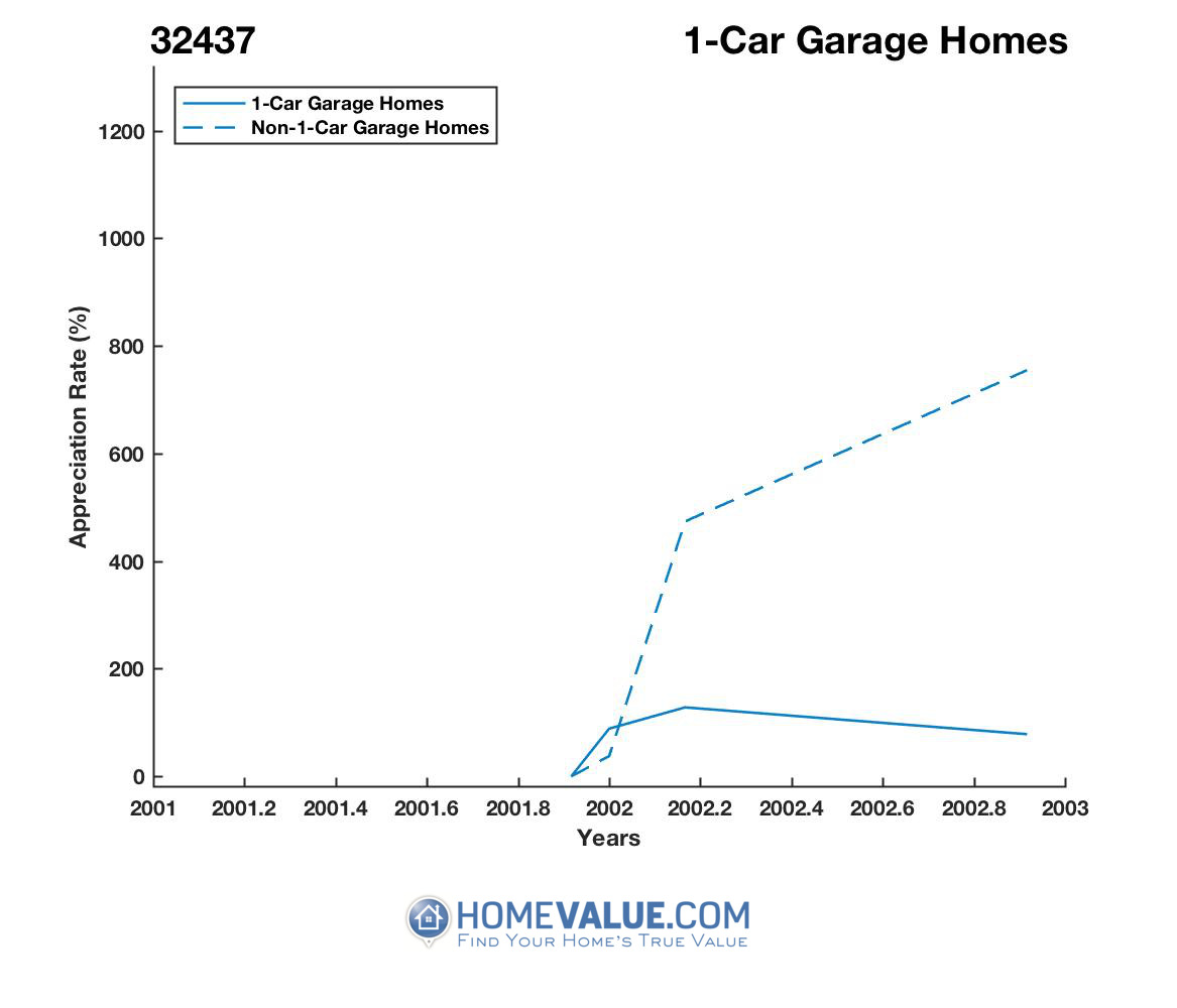 1 Car Garage Homes have appreciated 2.3x faster since 01/15/2016.