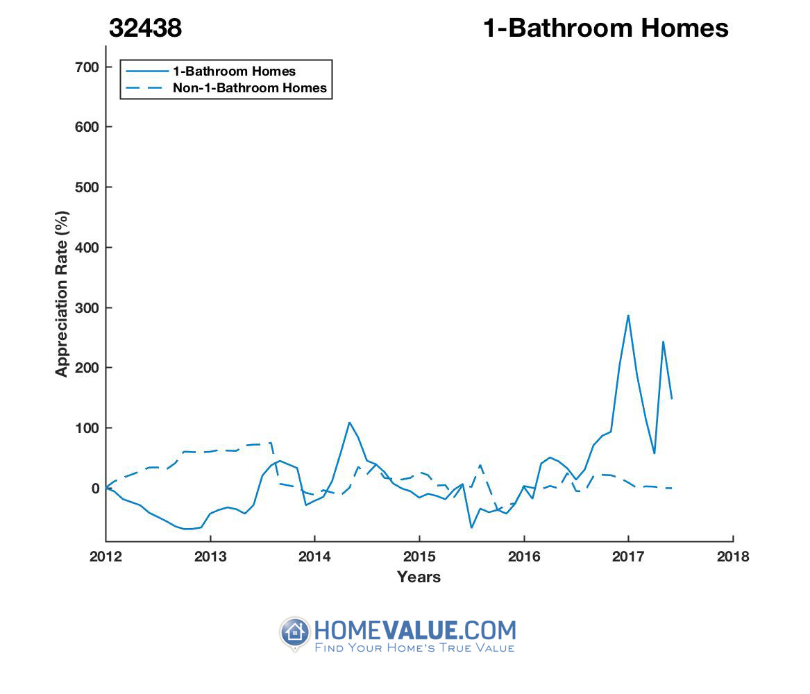 1 Bathroom Homes have appreciated 3.6x faster since 08/15/2012.