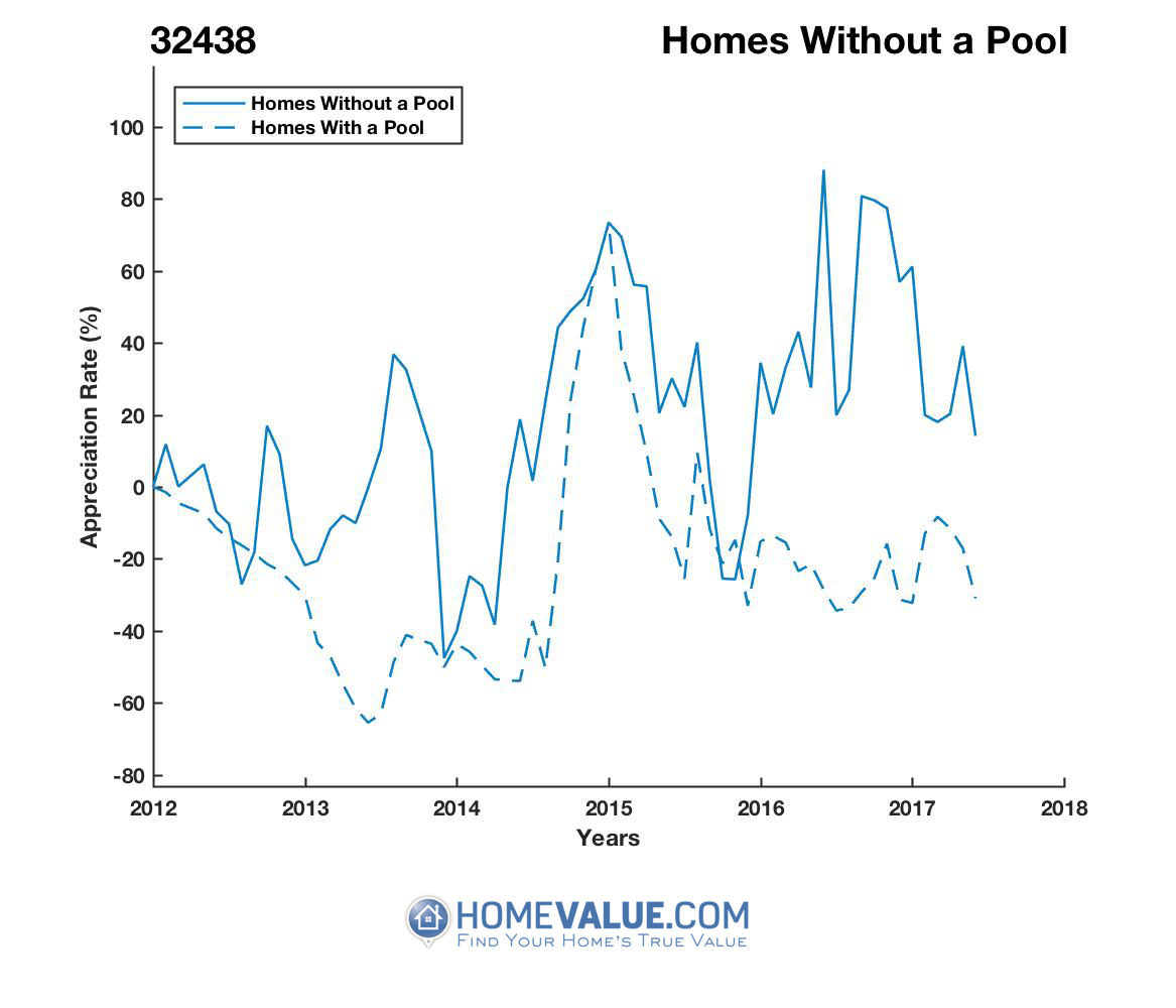 Homes Without A Pool Homes have appreciated 2.4x faster since 02/15/2014.