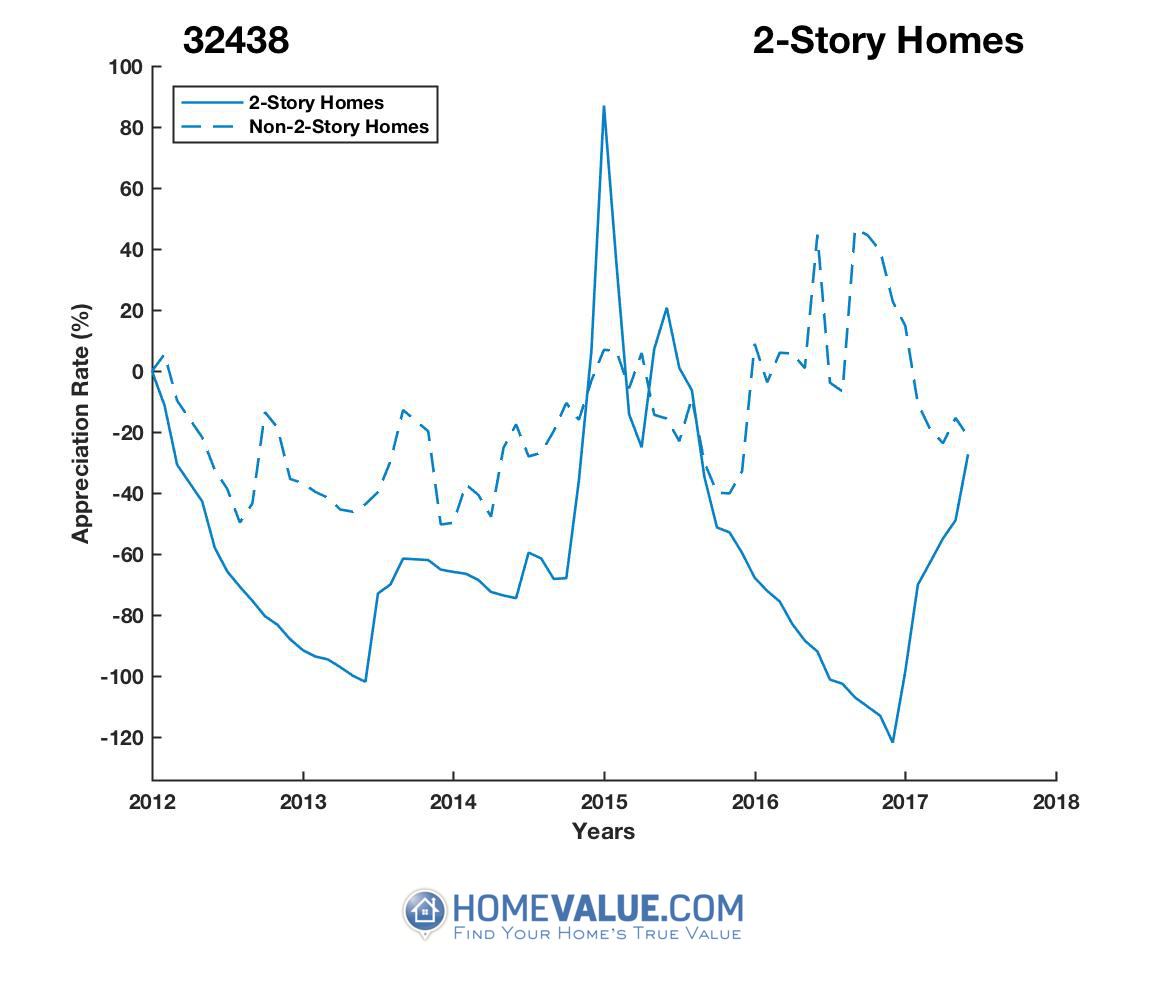 2 Stories Homes have appreciated 11.2x faster since 02/15/2013.