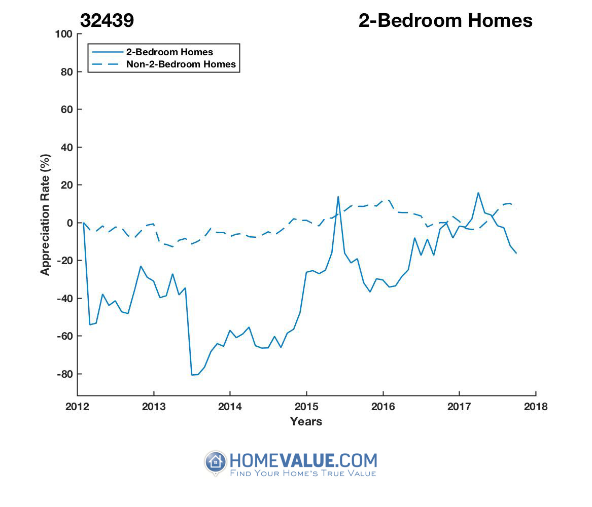2 Bedrooms Homes have appreciated 2.5x faster since 09/15/2013.