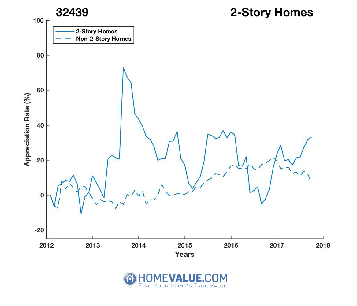 2 Stories Homes have appreciated 46% faster since 09/15/2012.