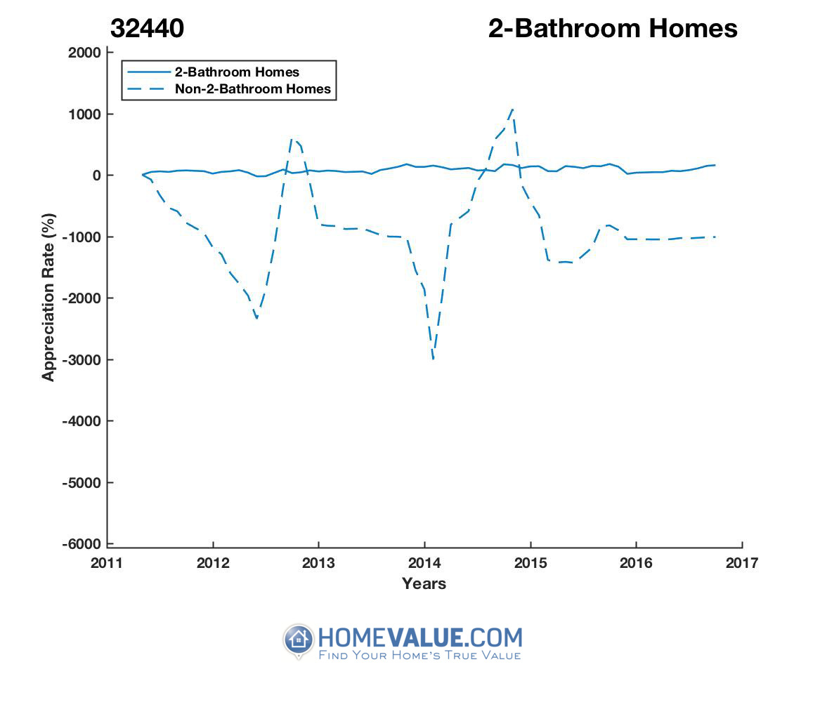 2 Bathrooms Homes have appreciated 3.3x faster since 09/15/2012.