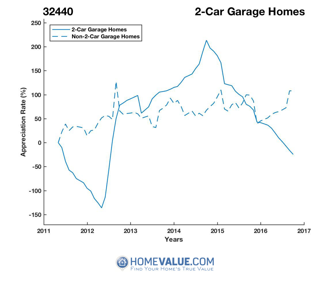 2 Car Garage Homes have appreciated 58.9x faster since 03/15/2017.