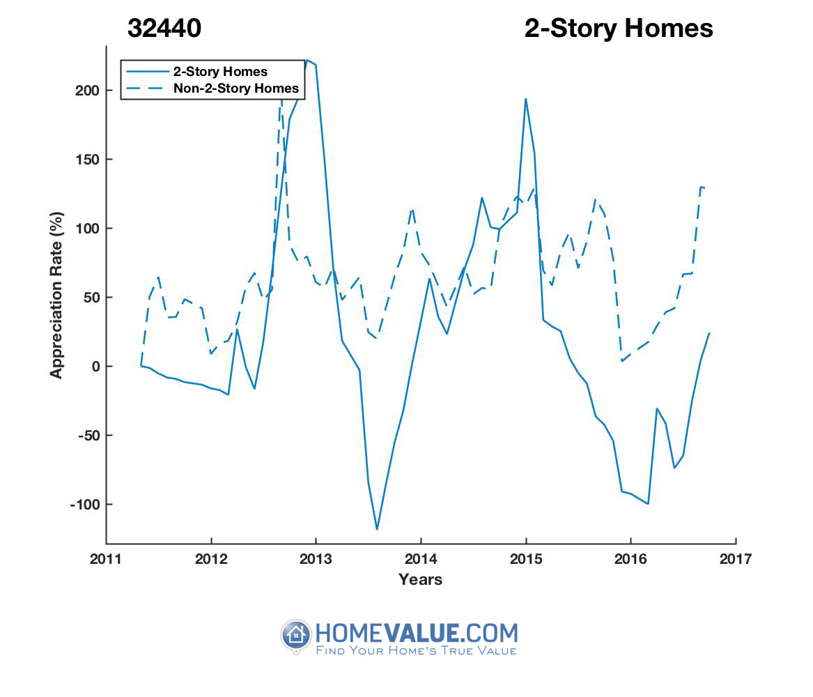 2 Stories Homes have appreciated 4.3x faster since 09/15/2013.