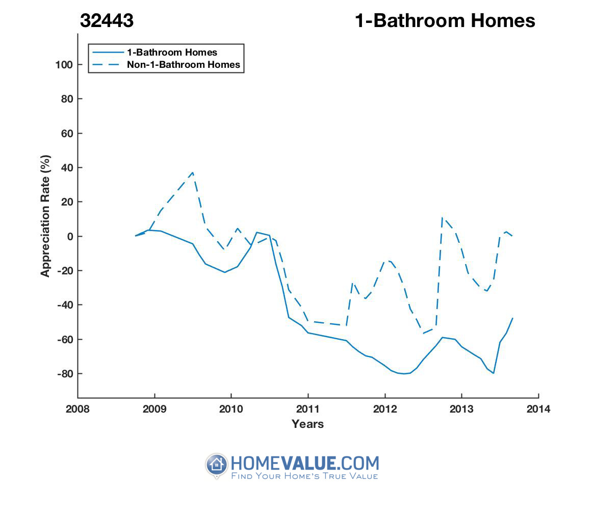 1 Bathroom Homes have appreciated 3.4x faster since 03/15/2012.