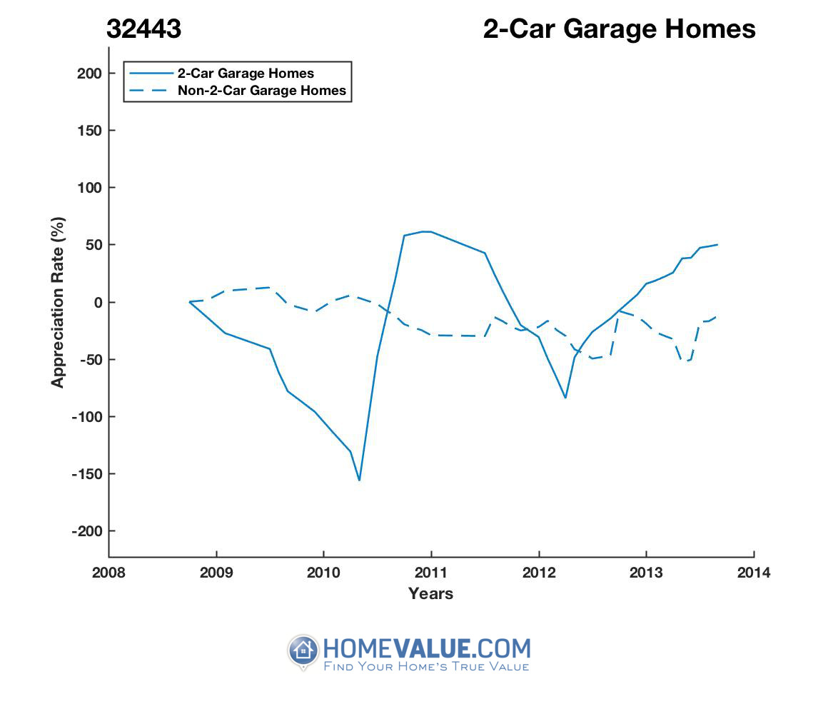 2 Car Garage Homes have appreciated 22.1x faster since 03/15/2012.
