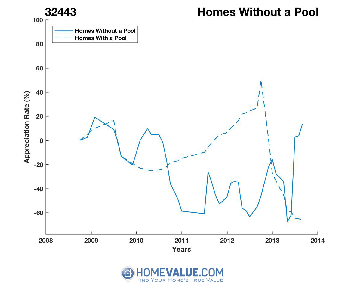 Homes Without A Pool Homes have appreciated 3.8x faster since 09/15/2016.