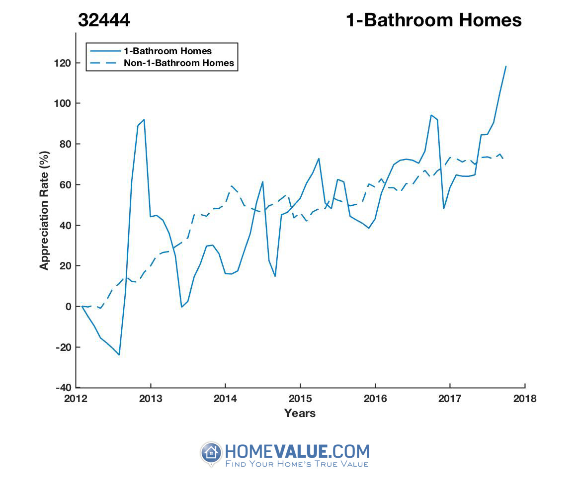 1 Bathroom Homes have appreciated 74% faster since 03/15/2012.