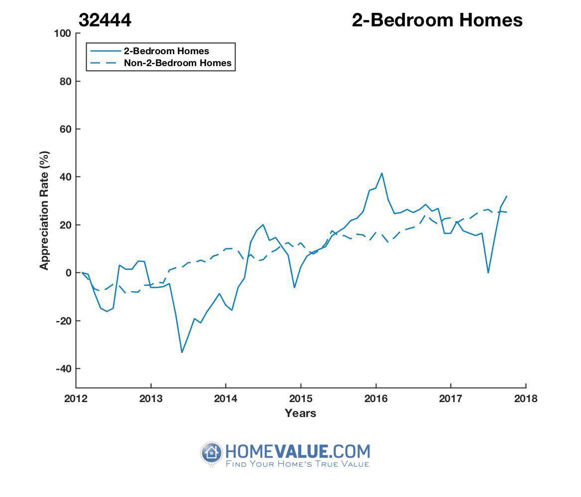 2 Bedrooms Homes have appreciated 38% faster since 09/15/2013.