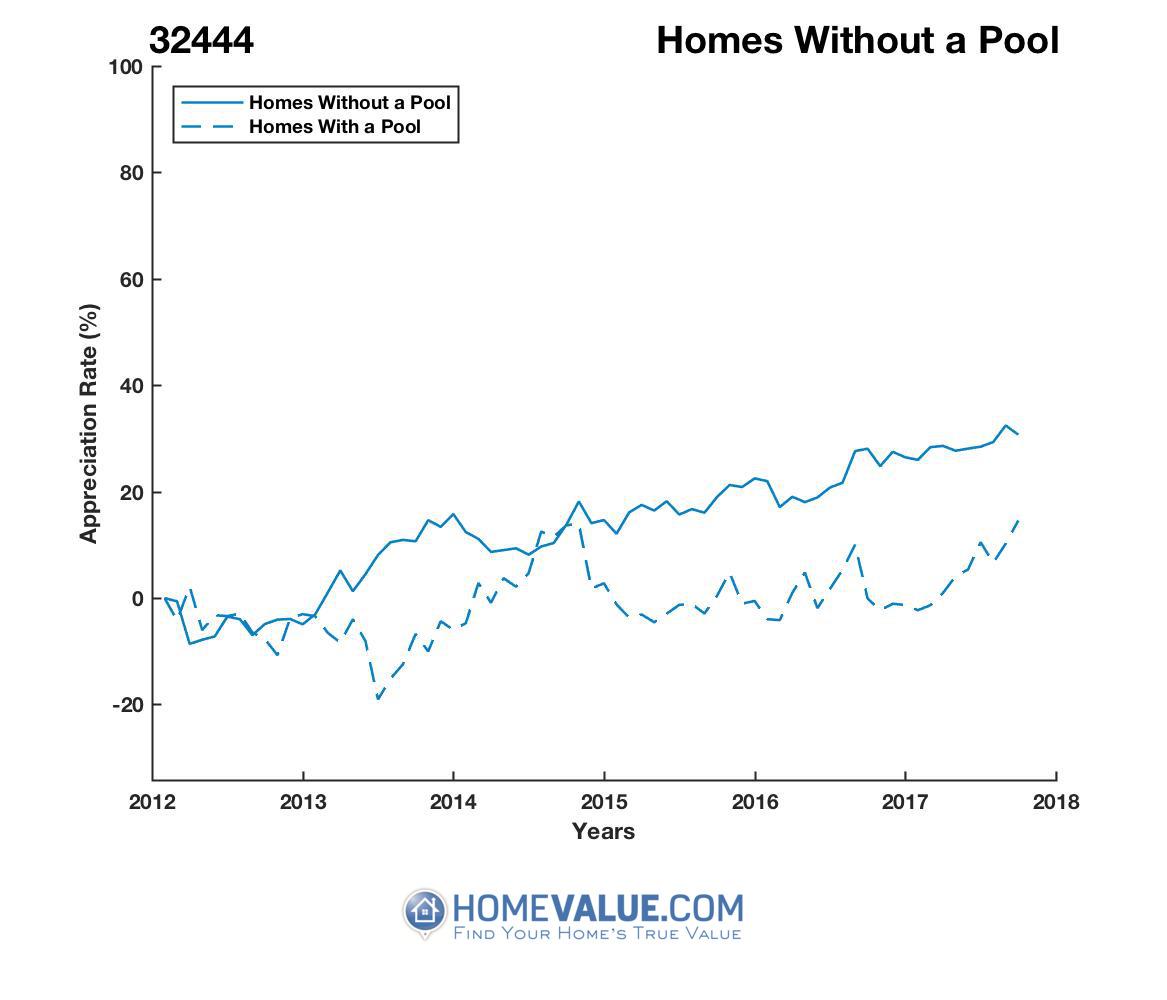 Homes Without A Pool Homes have appreciated 31% faster since 03/15/2012.