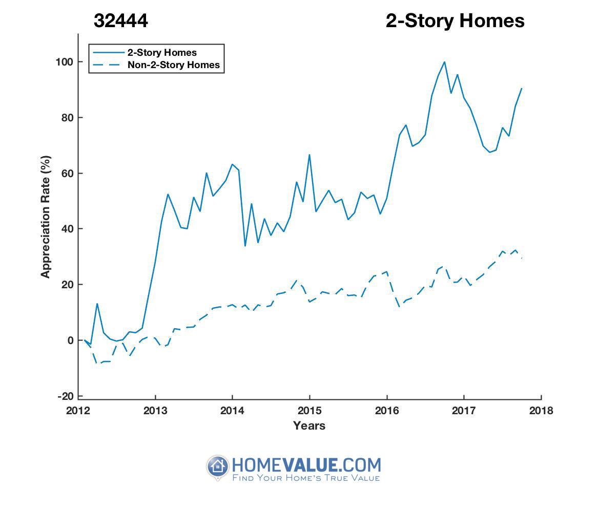 2 Stories Homes have appreciated 53% faster since 09/15/2012.