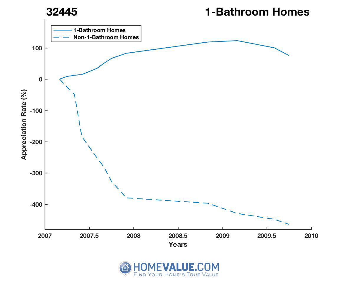 1 Bathroom Homes have appreciated 2.3x faster since 05/15/2012.