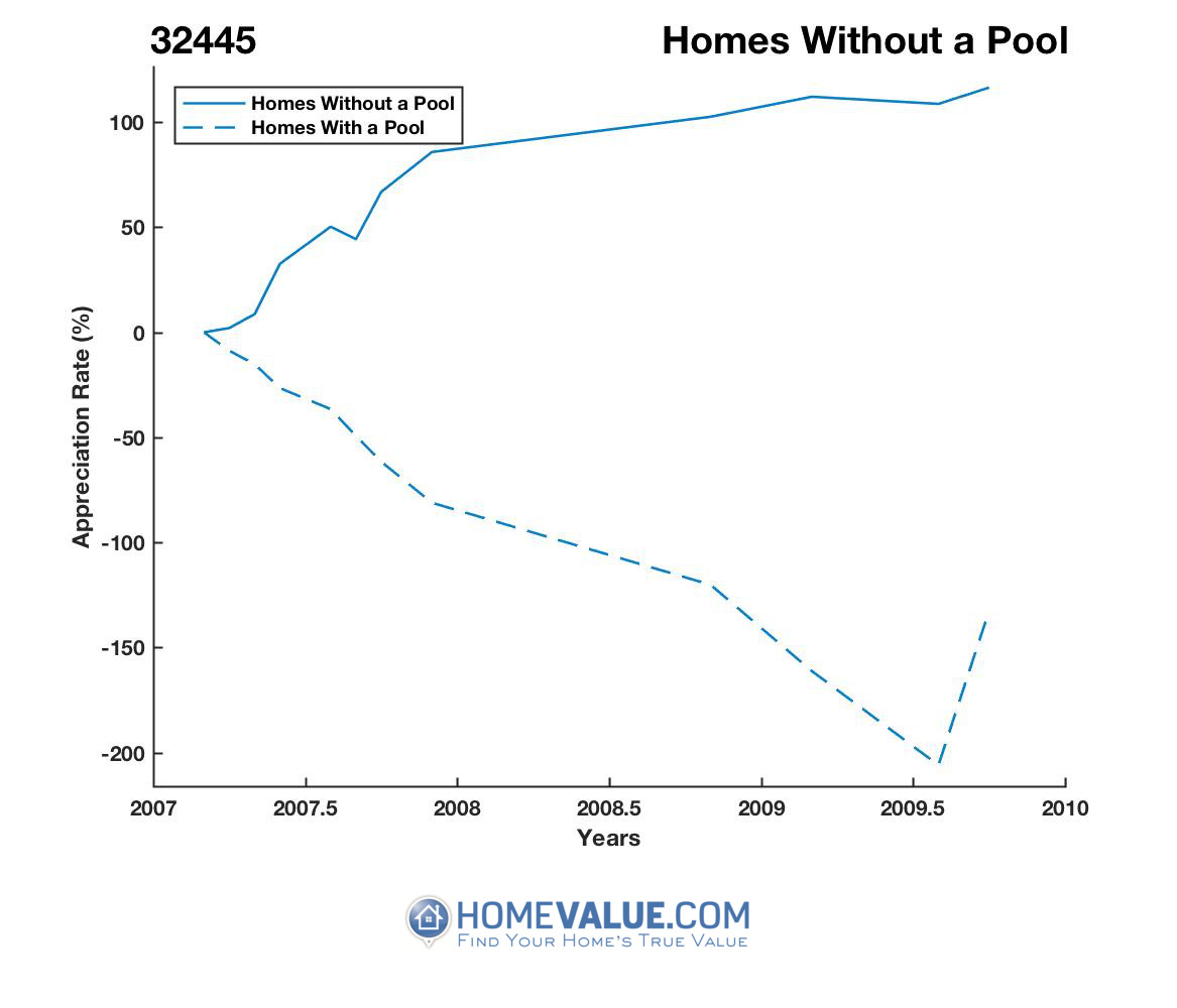 Homes Without A Pool Homes have appreciated 3.5x faster since 11/15/2016.