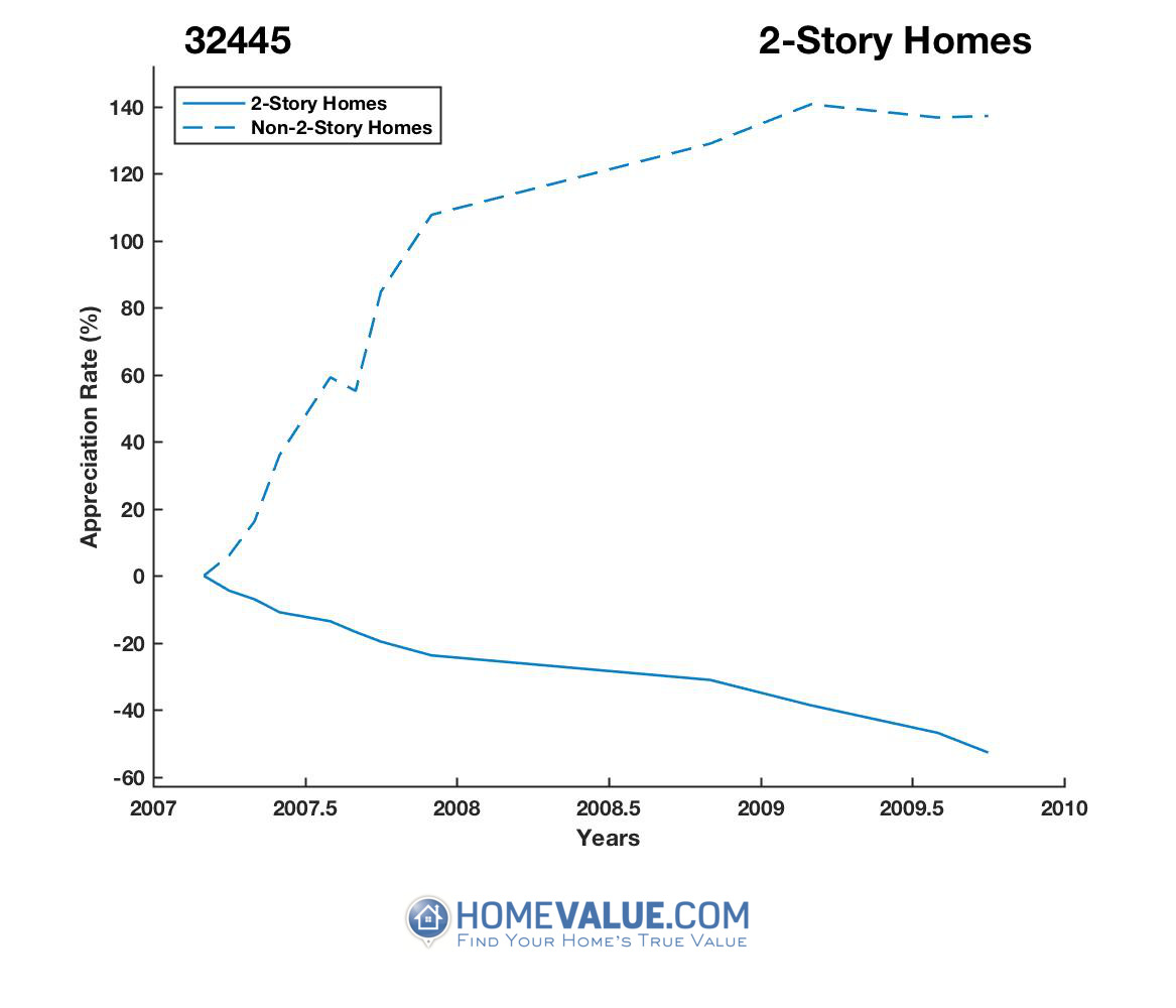 2 Stories Homes have appreciated 7.2x faster since 05/15/2015.