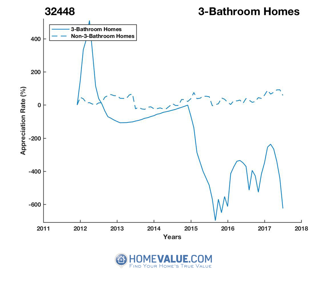 3 Bathrooms Homes have appreciated 84.6x faster since 03/15/2013.