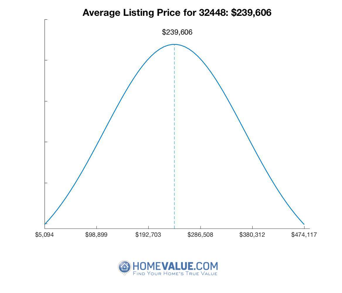 Average List Price 32448