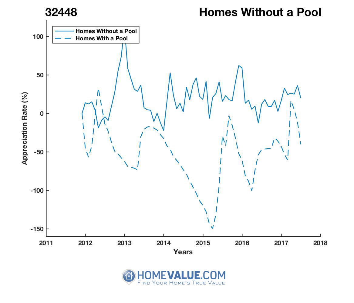 Homes Without A Pool Homes have appreciated 151.1x faster since 03/15/2016.