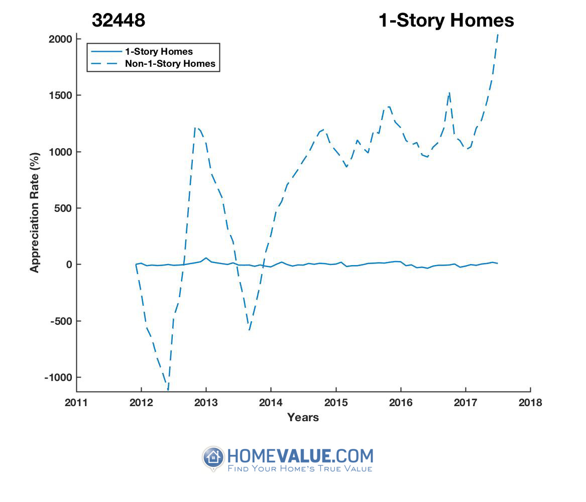 1 Story Homes have appreciated 13.2x faster since 09/15/2013.