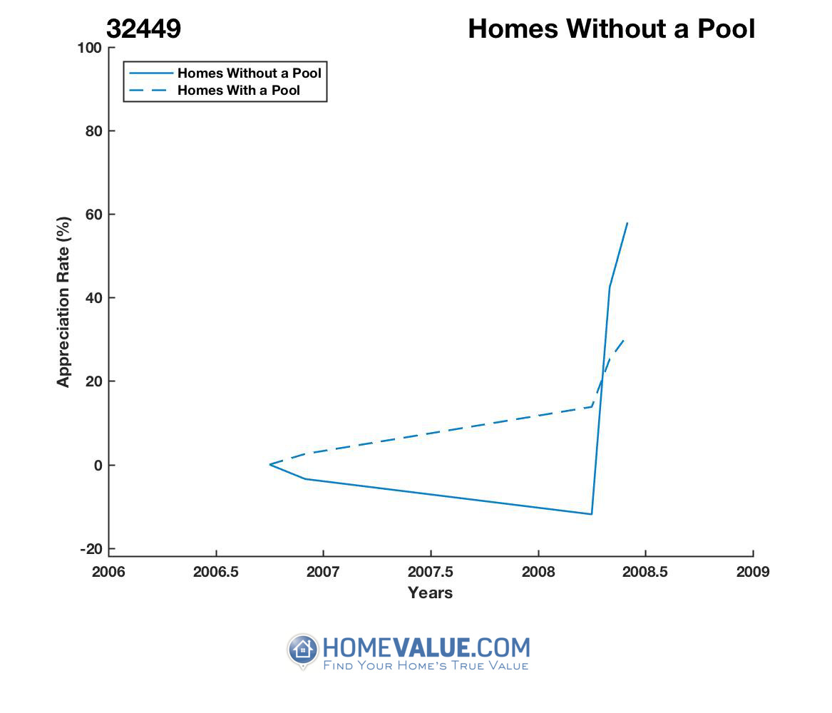 Homes Without A Pool Homes have appreciated 15.7x faster since 02/15/2016.