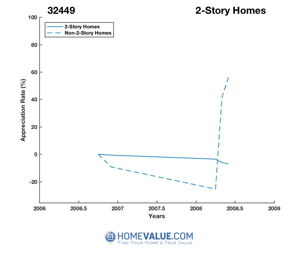 2 Stories Homes have appreciated 48.5x faster since 08/15/2015.