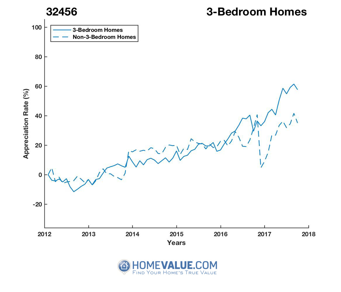 3 Bedrooms Homes have appreciated 39% faster since 09/15/2012.