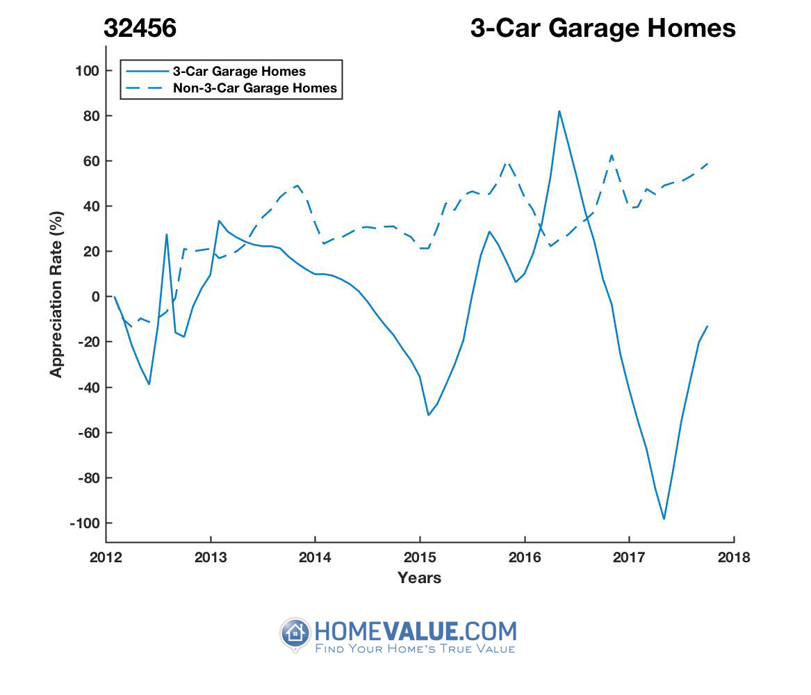 3 Car Garage Homes have appreciated 5.7x faster since 03/15/2017.