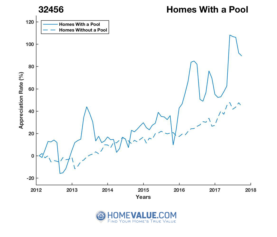 1 Homes With A Pool Homes have appreciated 77% faster since 09/15/2012.