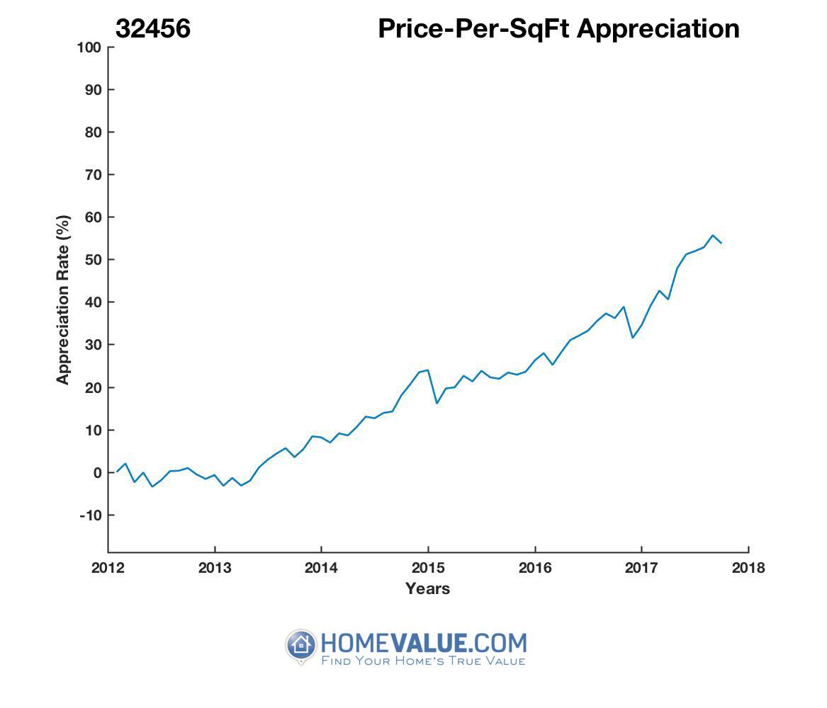 Average Price Per Sq.Ft. 32456