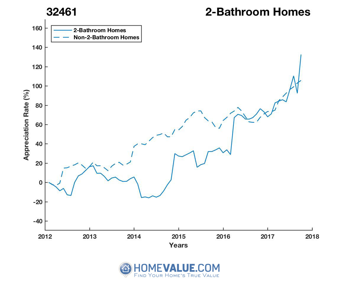 2 Bathrooms Homes have appreciated 2.2x faster since 03/15/2014.