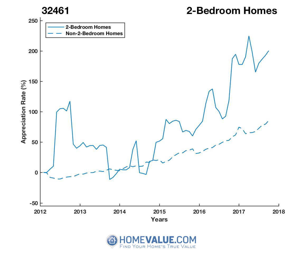 2 Bedrooms Homes have appreciated 2.6x faster since 09/15/2013.
