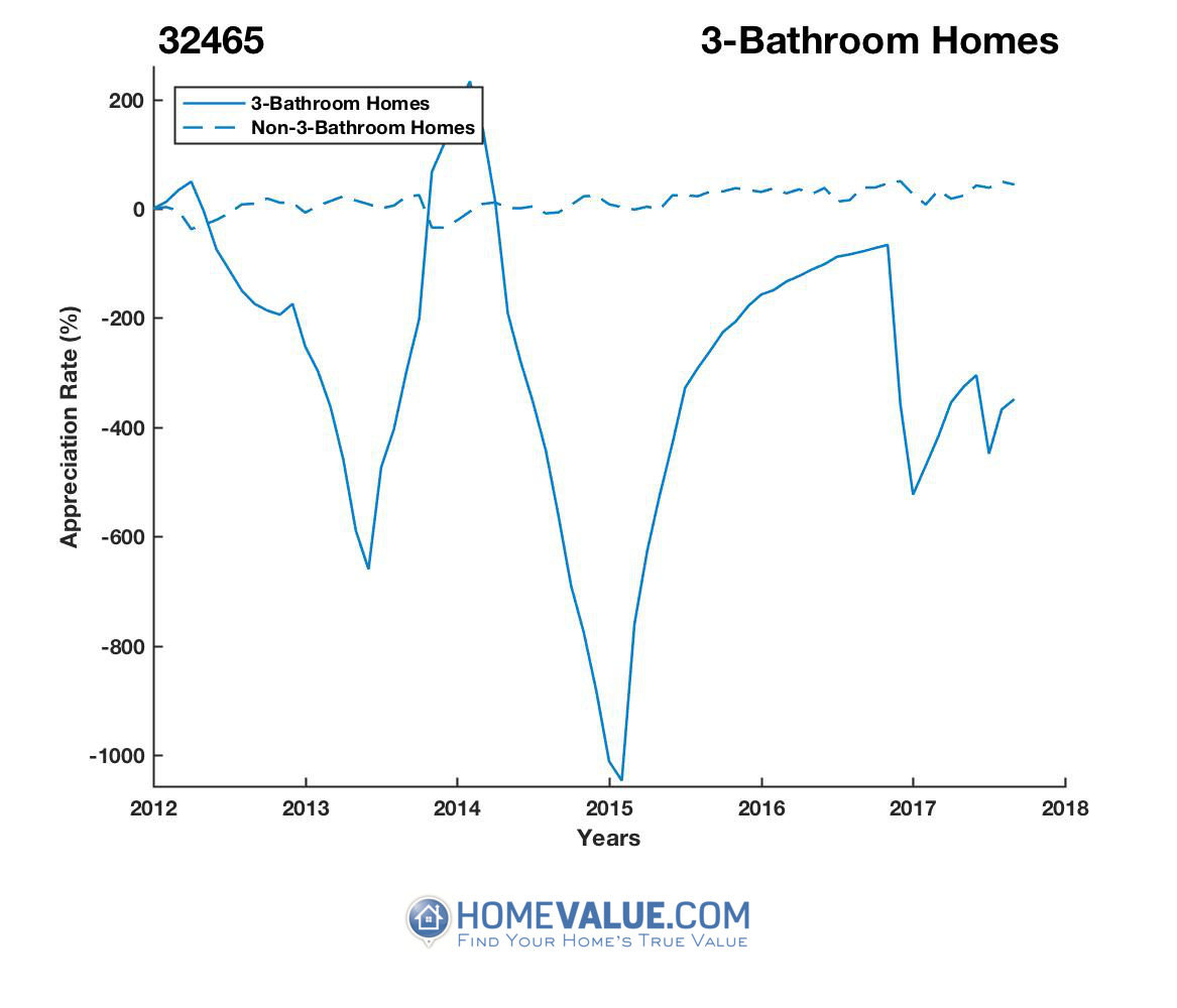 3 Bathrooms Homes have appreciated 9.9x faster since 03/15/2016.