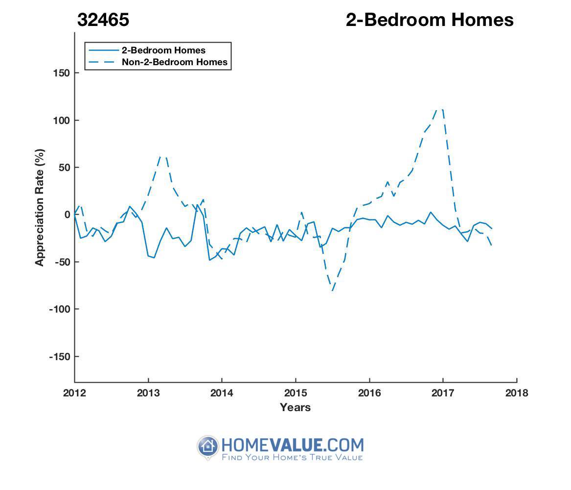 2 Bedrooms Homes have appreciated 5.1x faster since 09/15/2015.