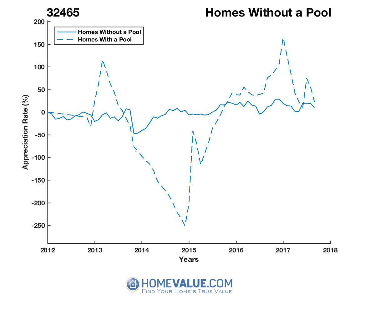 Homes Without A Pool Homes have appreciated 7.6x faster since 03/15/2015.