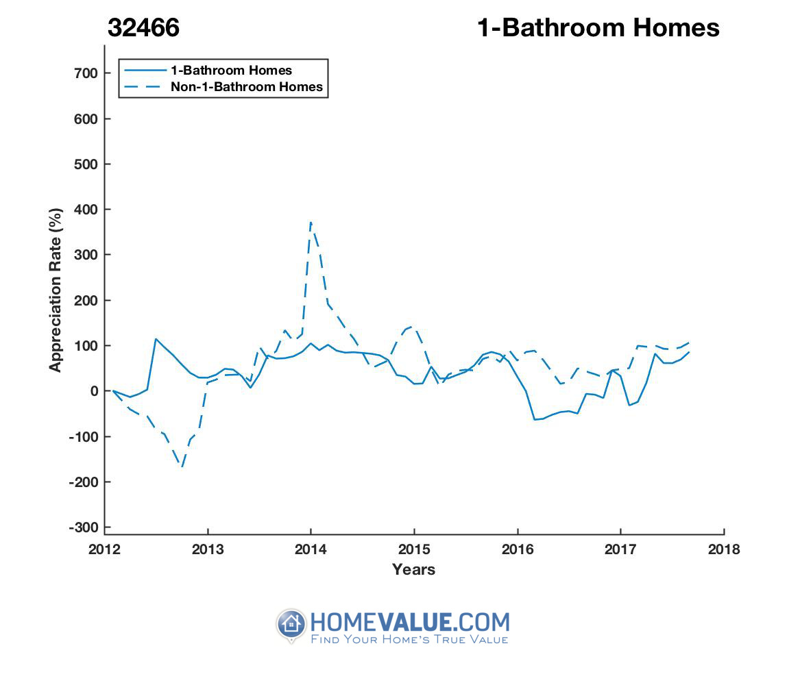 1 Bathroom Homes have appreciated 5.8x faster since 03/15/2016.